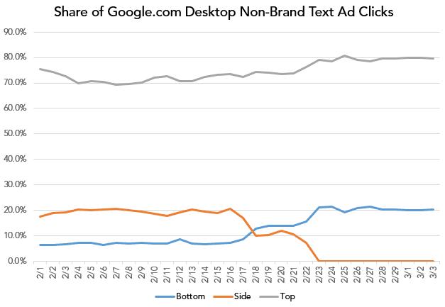 merkle-google-desktop-non-brand-text-ad-share