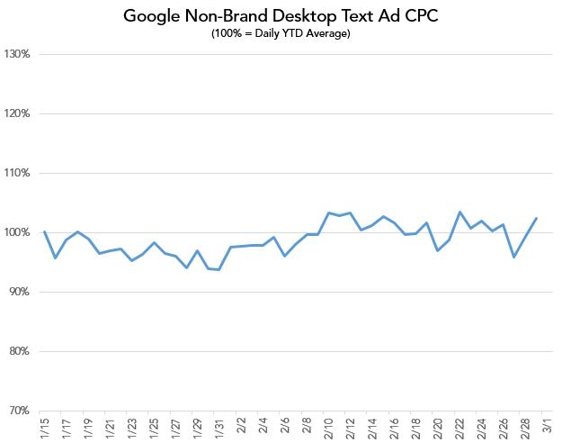 merkle-google-non-brand-desktop-cpc
