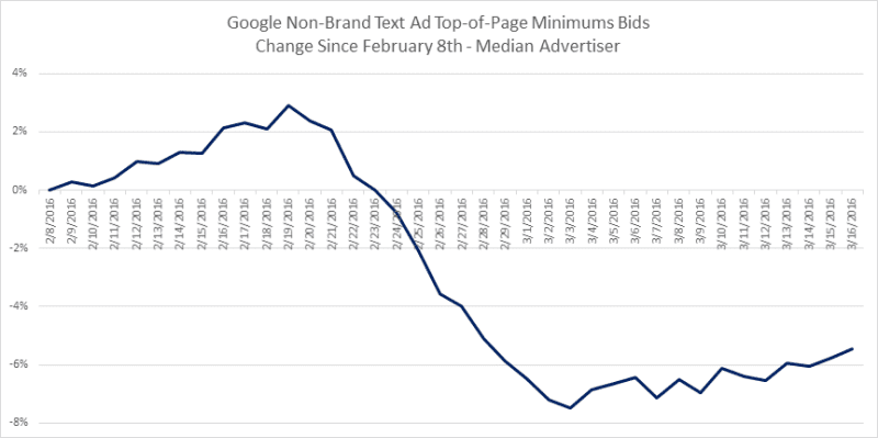 nonbrand_top_page_minimums_2016-800x399