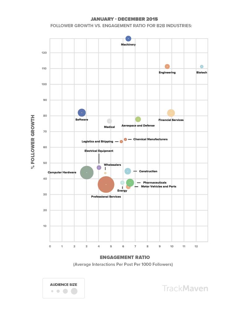 social-media-landscape b2b engagement