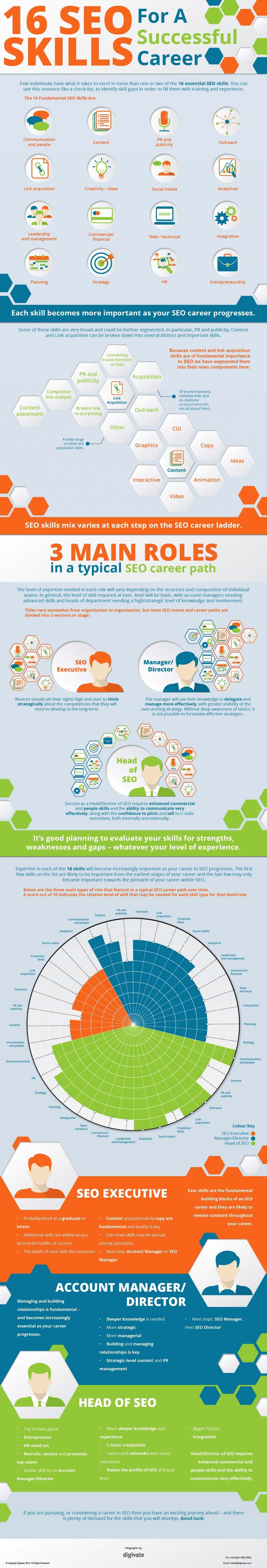 16 key skills for a career in seo infographic smart insights the 16 seo skills for career success