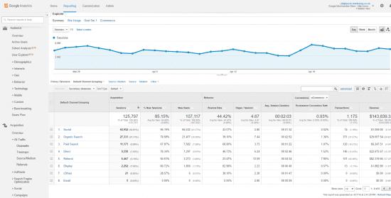 google anlaytics traffic report