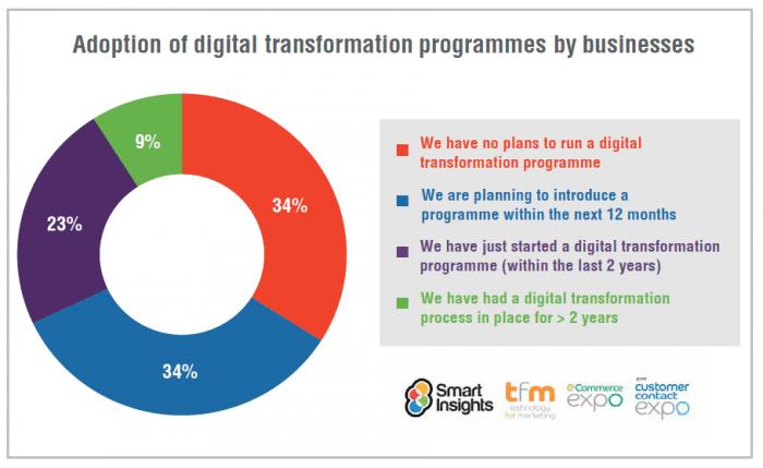 8 Pitfalls of Digital Transformation
