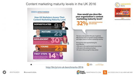 Content marketing maturity levels in the UK