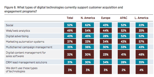 Digital Technologies which support customer acquisition 2016