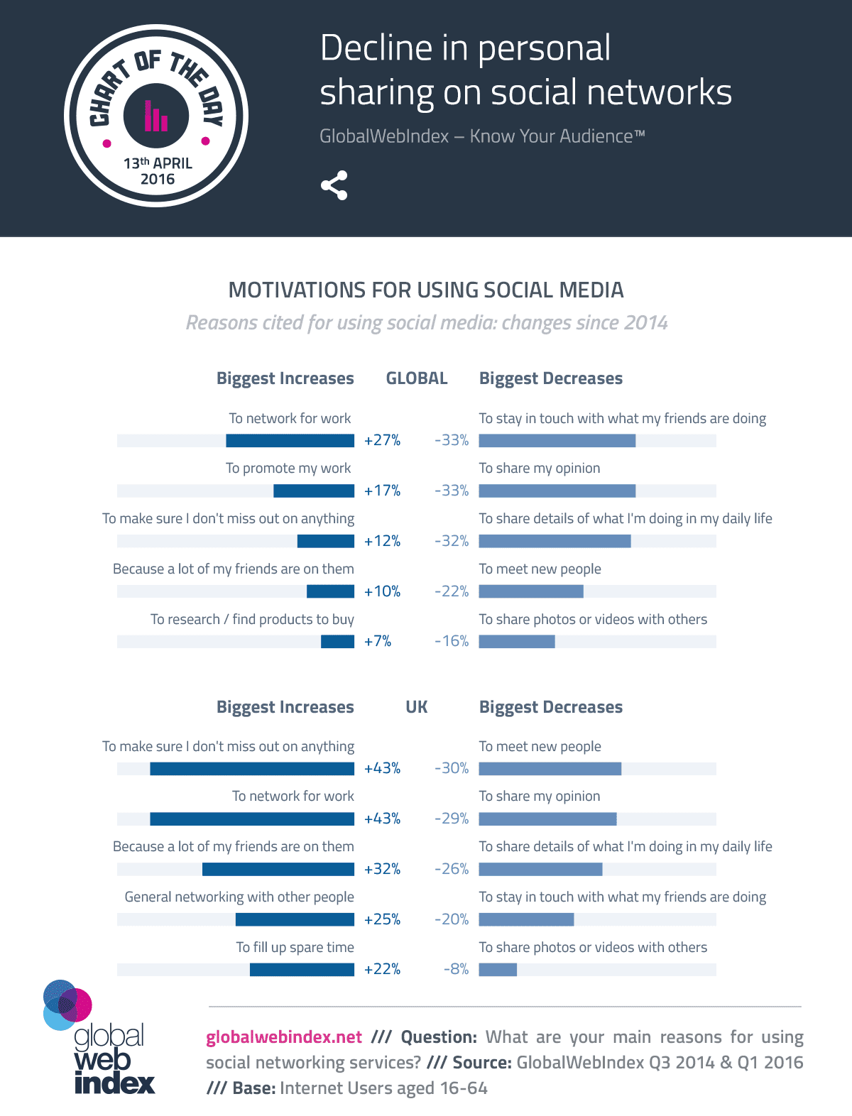 GWI social data