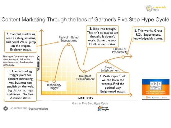 The reason for content marketing failure