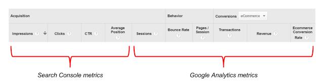 Google Search Console - Google Analytics integration