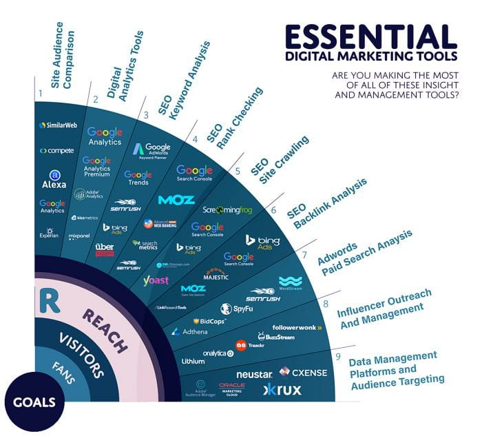 The Marketing technology Landscape in 2018 [Infographic]