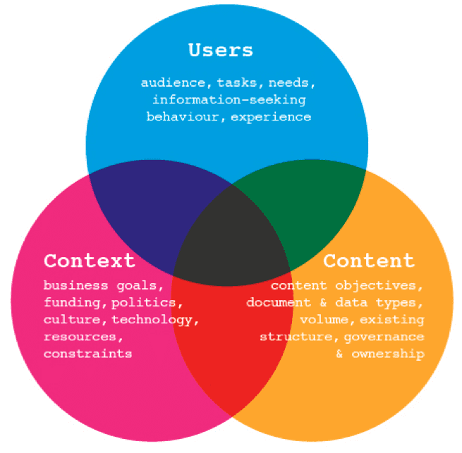 An introduction to information architecture - Smart Insights ...