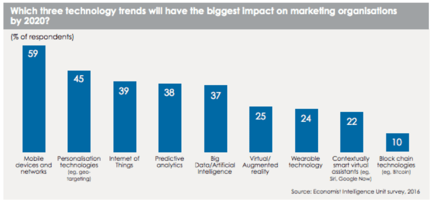 economist intelligence unit marketing future