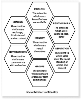 Digital marketing models the honeycomb model honeycomb model fandeluxe Image collections
