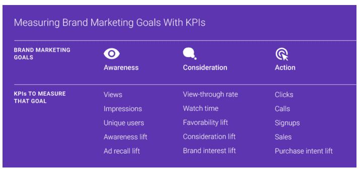 KPIs para marketing de marca