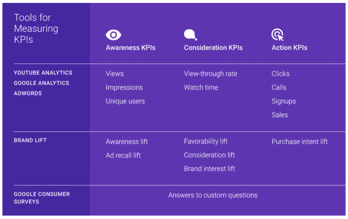 KPIs for measuring Brand Marketing | Smart Insights