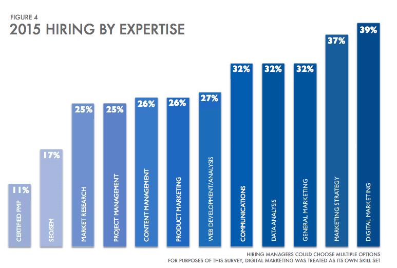 2015 marketing hiring trends