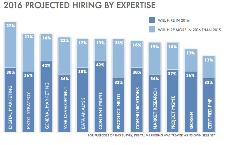 marketing hiring trends 2016