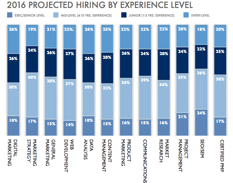 demand by level of experience