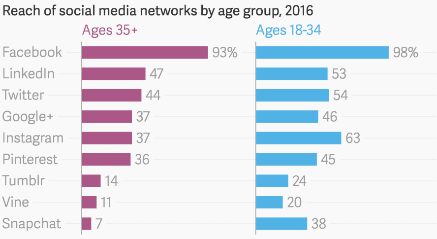 Reach of Social Networks by age group [#ChartoftheDay]