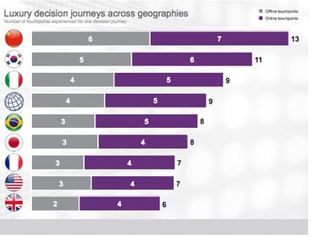Luxury Product Decision Journeys across Geographies