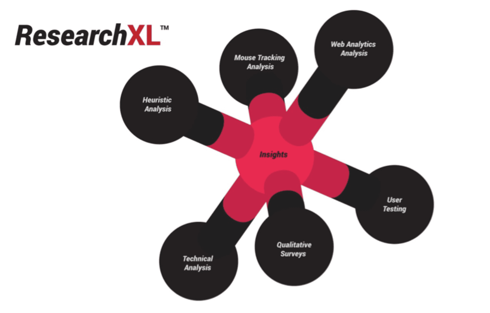 research XL framework