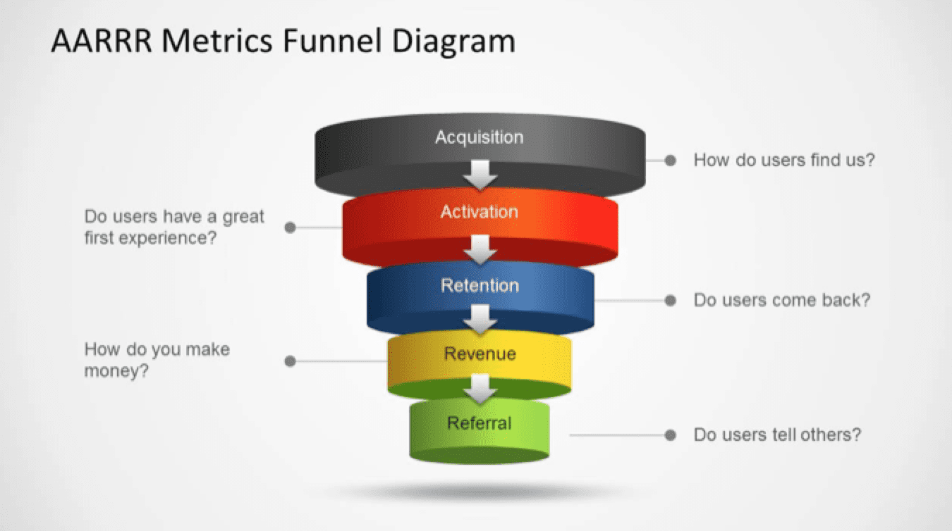 pirate metrics funnel