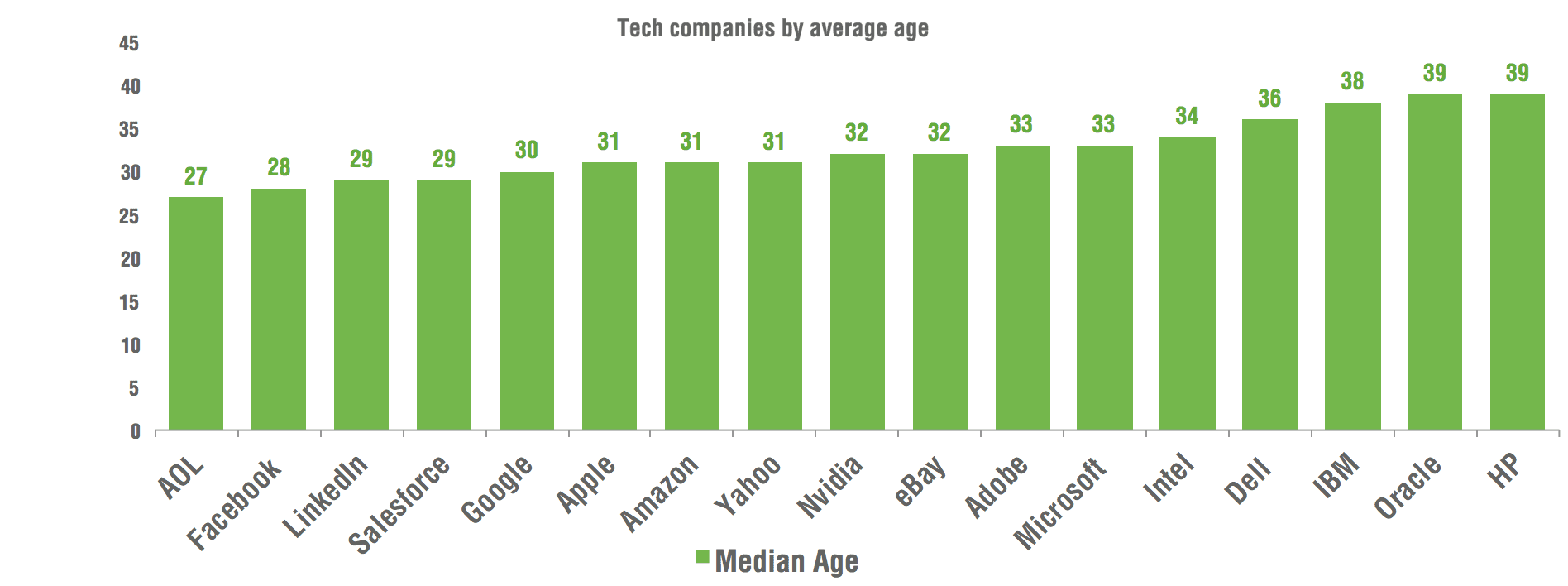 average age by tech company