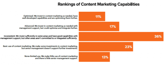 European content marketing capability levels