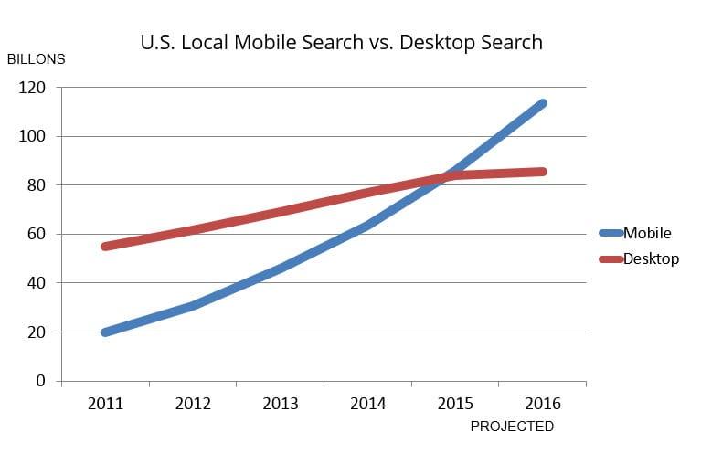 mobile-vs-desktop-local-search