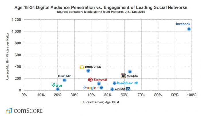 Digital Audience Penetration vs Engagement of Leading Social Networks