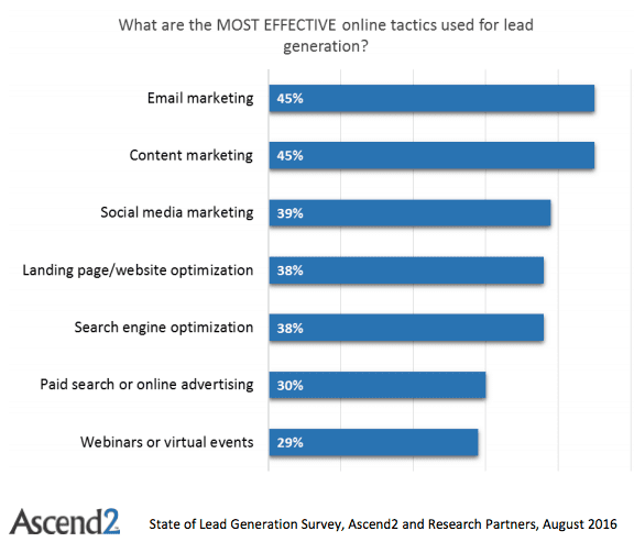 Most importance B2B channels for lead generation