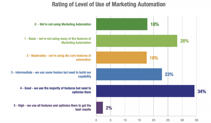 Level of marketing automation