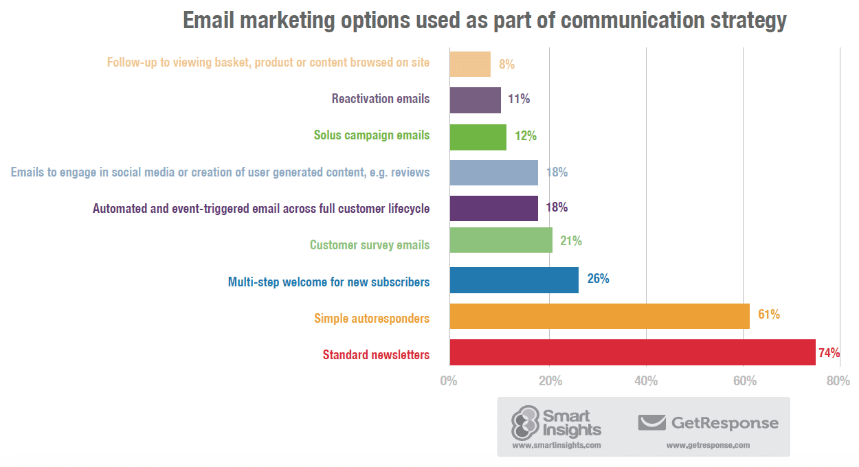 Automation fails: email marketing options