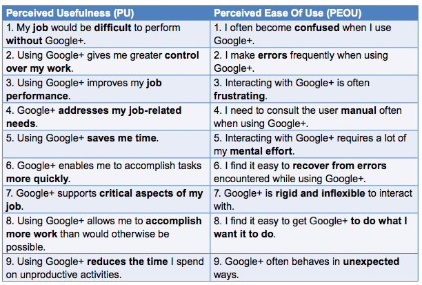 google + ease of use technology acceptance
