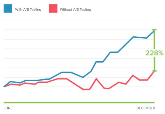 A b testing graph