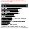 mobile marketing tactics 2016