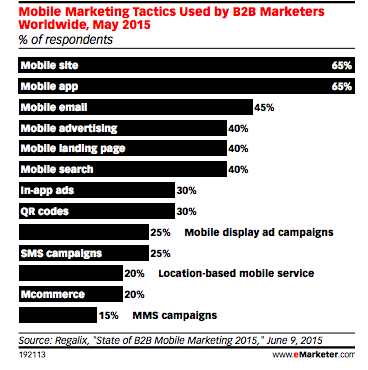mobile marketing tactics 2016