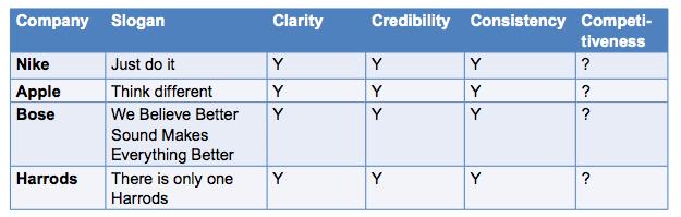 value propositions 4Cs