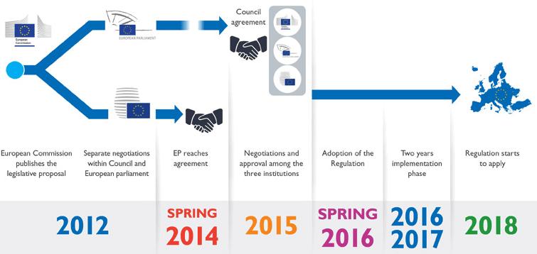 GDPR implementation timeline