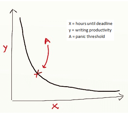 panic threshold