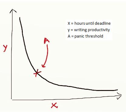 panic threshold