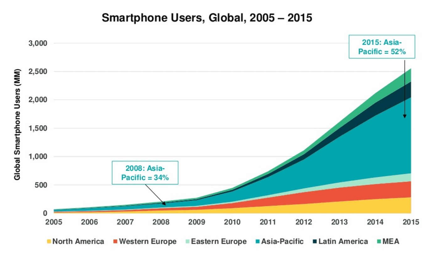 mary meeker smart phone growth