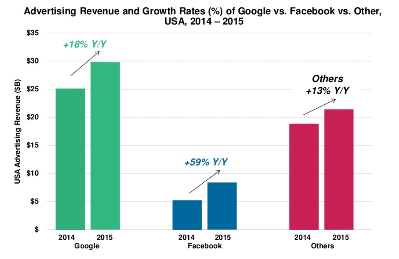 Google Facebook ad revenue