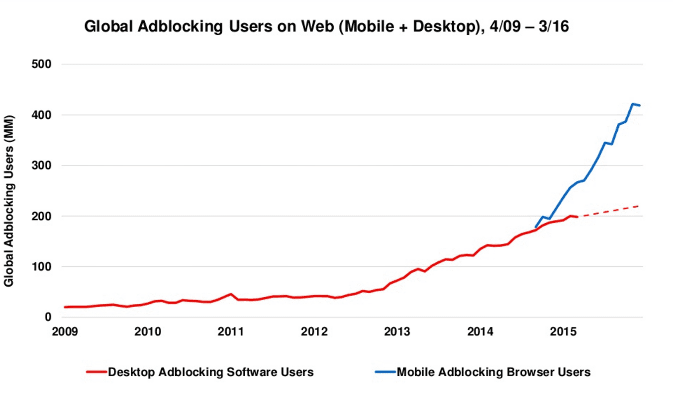 mobile ad blocking