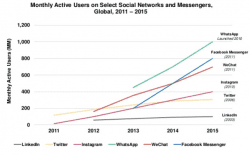 messaging apps growth