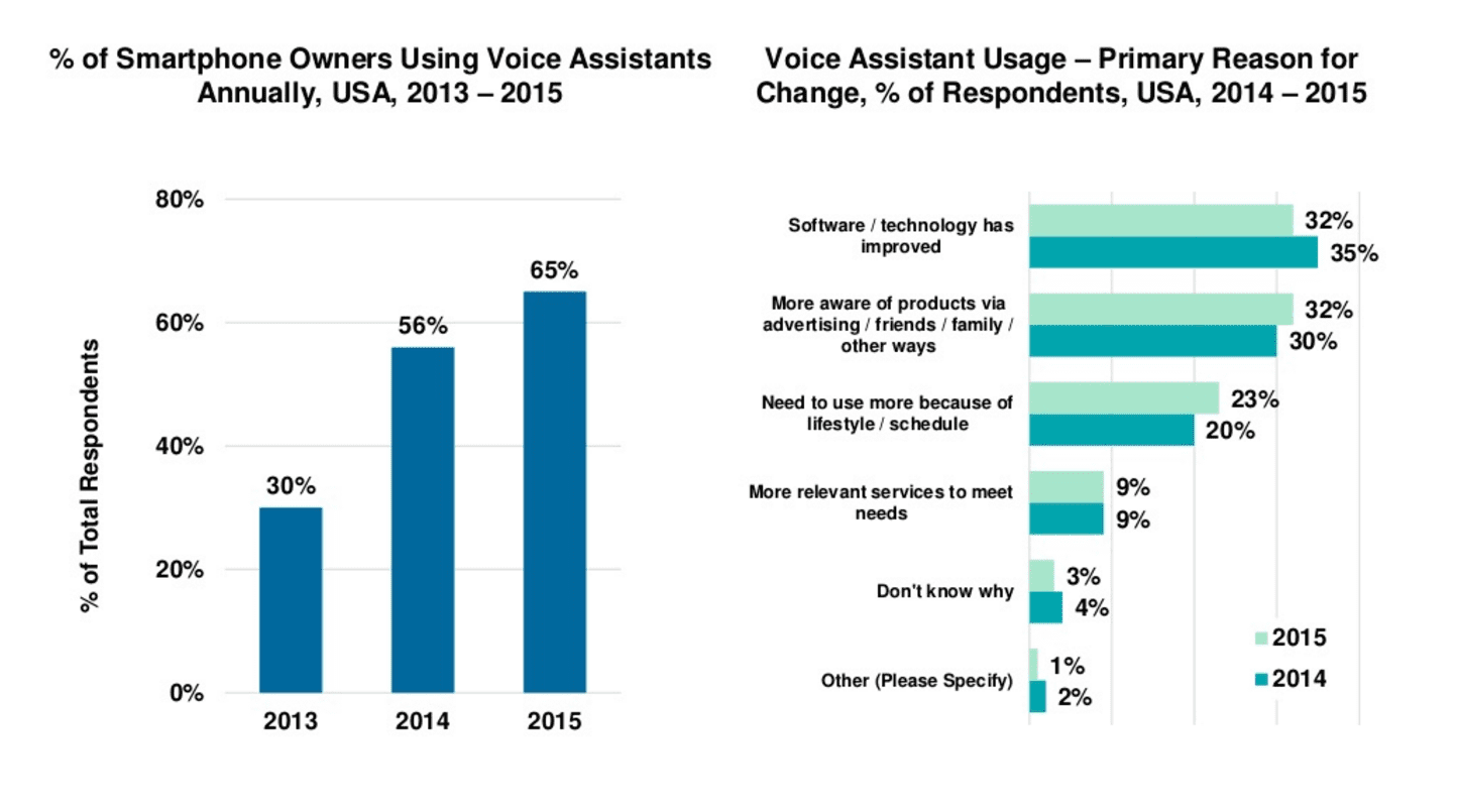 voice assistants growth