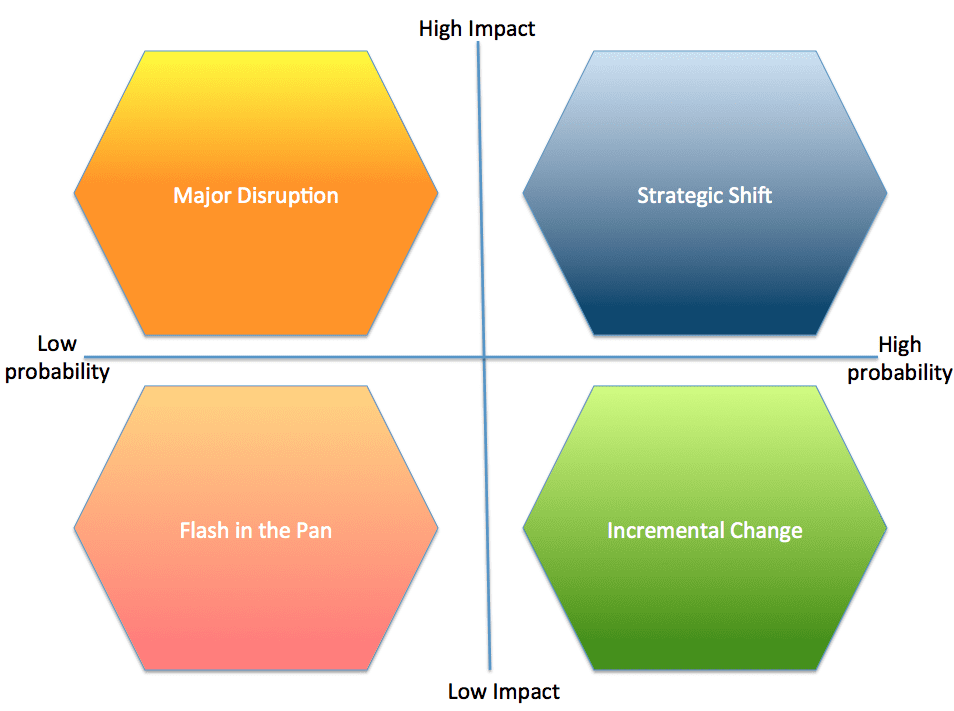 a tool for more effective scenario planning