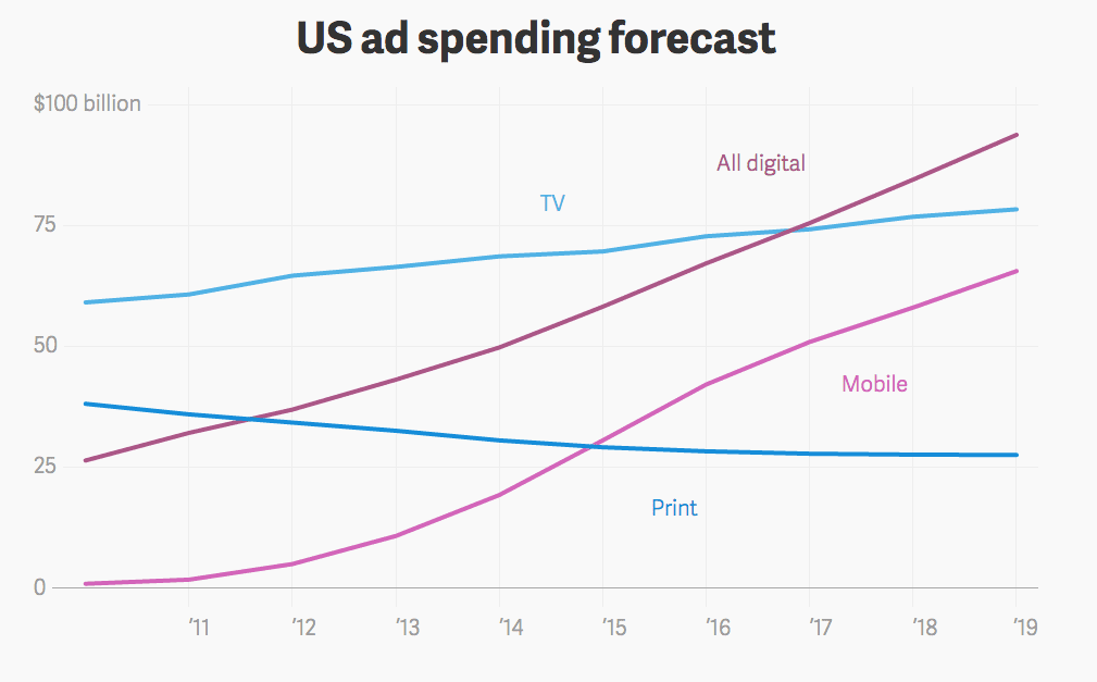 Mobile Marketing Statistics 2016 Smart Insights Digital ...