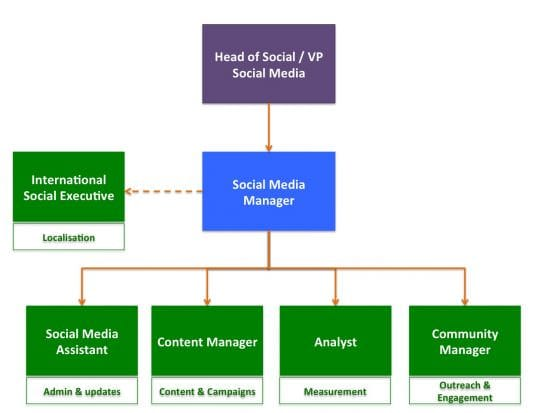 Social media team structure chart
