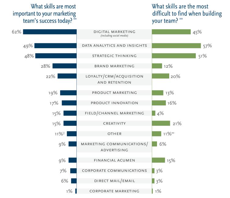 Marketing Skills in 2016