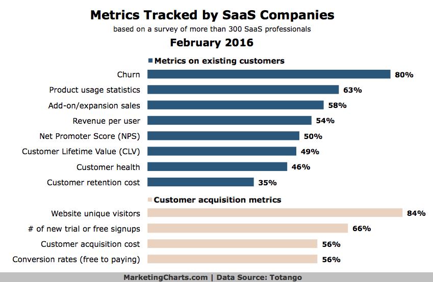 Metrics tracked by SaaS Companies